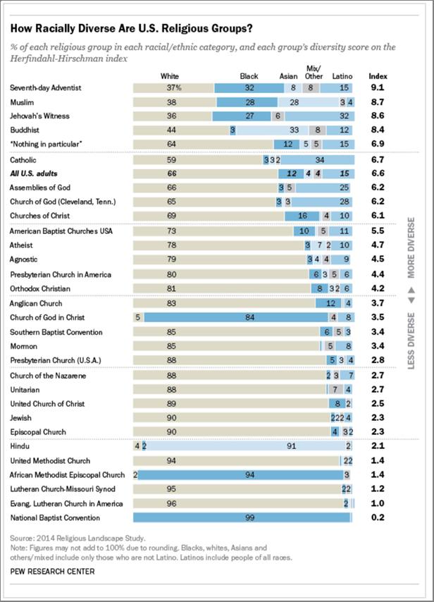 racially diverse religious groups