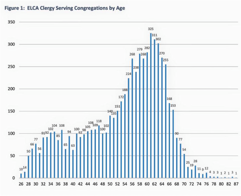 ELCA Clergy serving congregations by age
