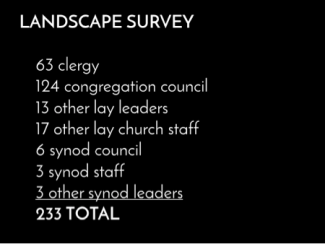 landscape survey