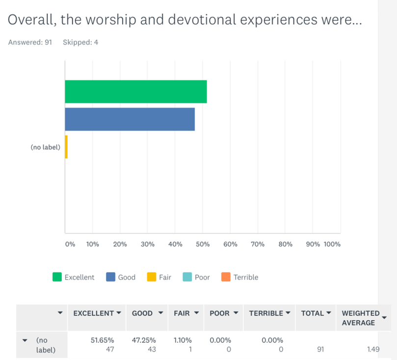 Overall the worship and dev experiences were