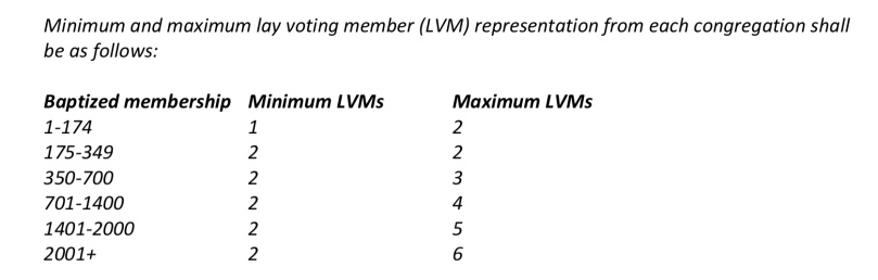 voting members chart