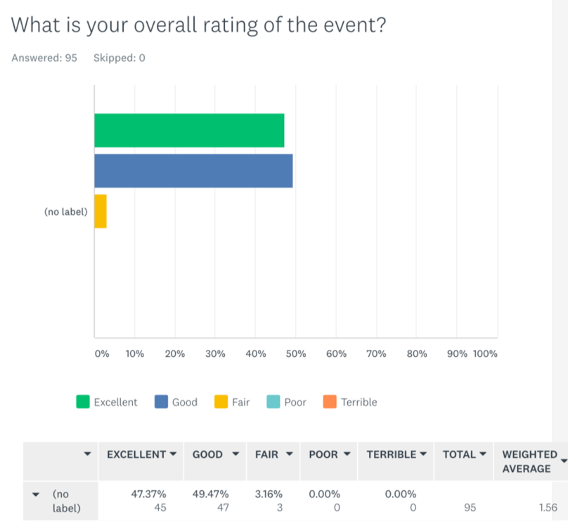 What is your overall rating of event